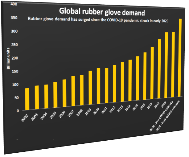 Rubber Gloves Future & Outlook: The 30 Billion Dollars Industry
